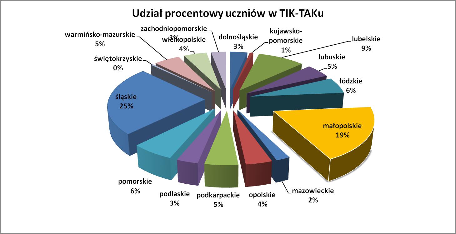 TIK-T@K 2012 - Statystyki